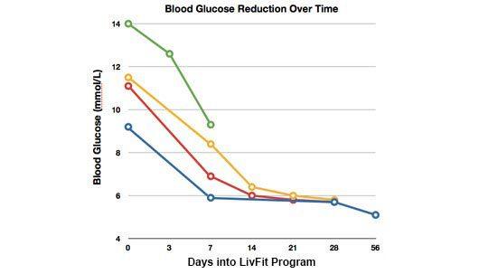 diabetes graph